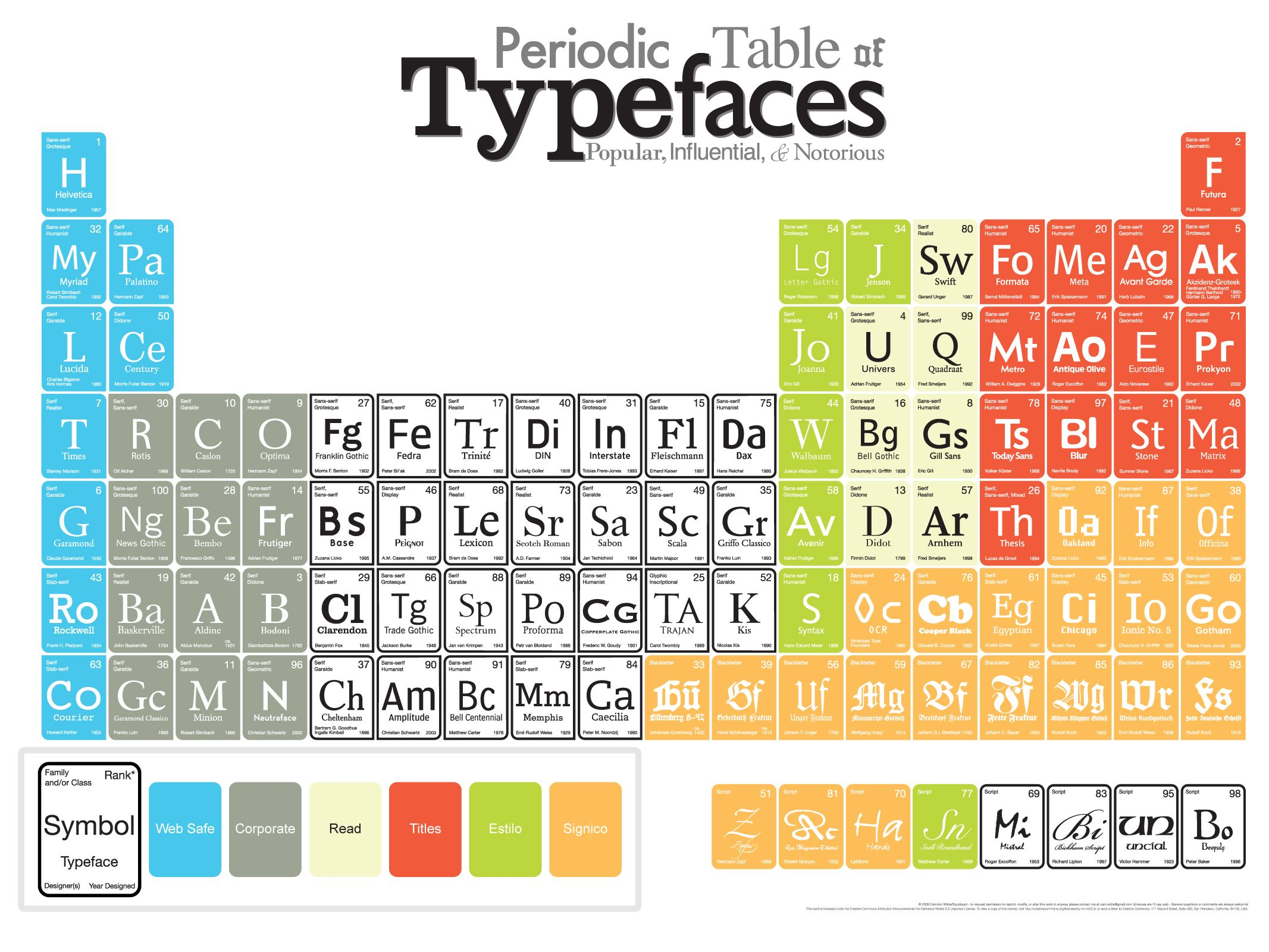 Tabla peridica tipogrfica segn su funcionalidad infografas periodic table of typefaces bespoke social media marketing urtaz Images