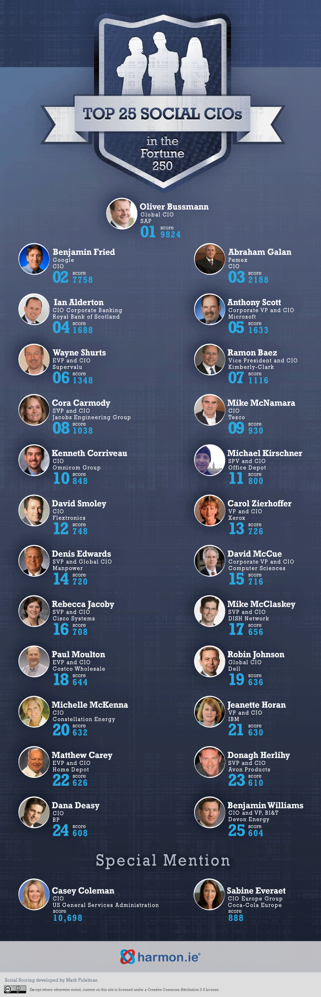 Infographic that identifies the CIO leaders that will transform biz c @markfidelman http://www.forbes.com/sites/markfidelman/2012/04/05/these-are-the-top-25-most-social-cios-in-the-world/