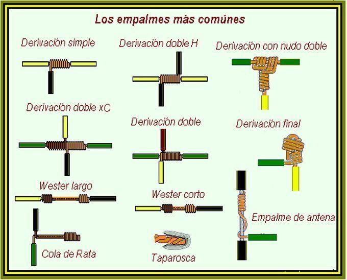 Tipos de cables para instalaciones eléctricas