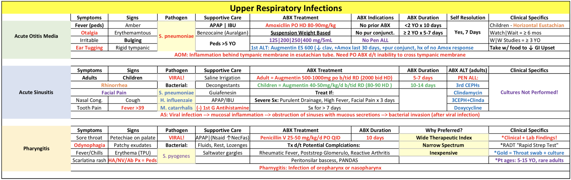 48+ Acute upper respiratory infection ideas