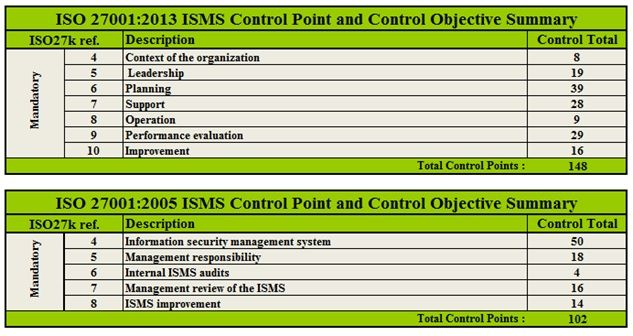 Control Point And Control Objective Summary Iso 27001 2013 Varios