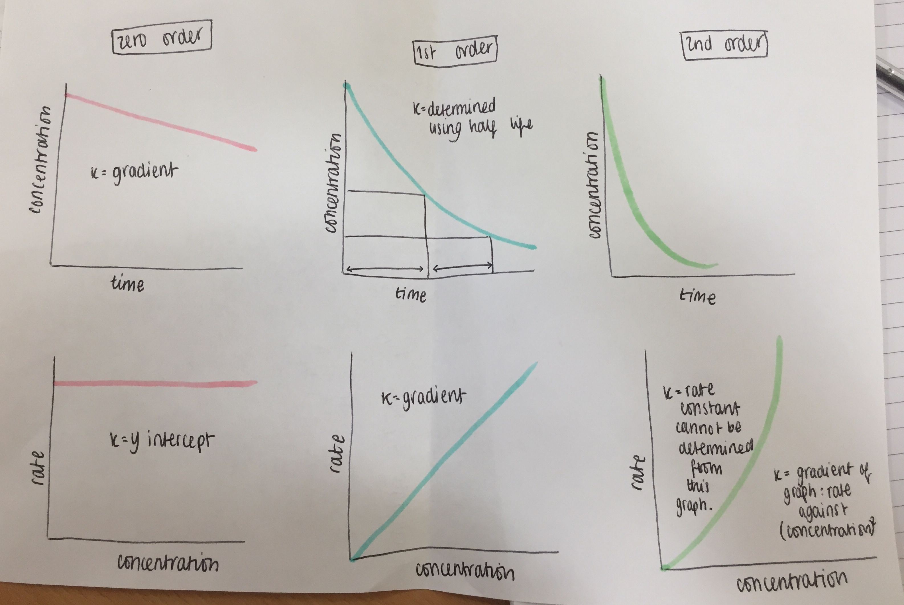 Orders Of Rate Reactions And Graphs