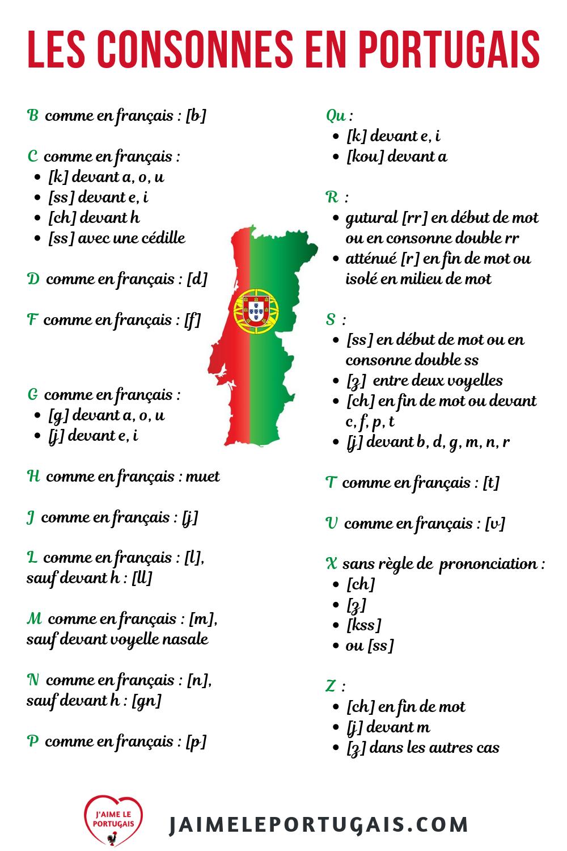 Comment Prononcer Les Consonnes En Portugais Europeen Apprendre Le Portugais Portugais Francais Portugais