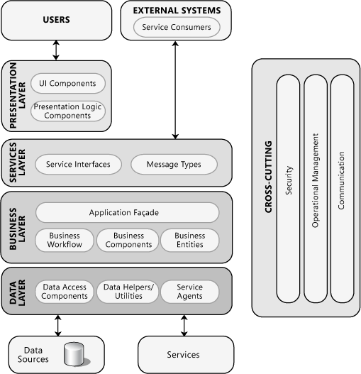 Software Architecture Summary Web Resources Software Architecture Diagram Software Architecture Design Business Logic