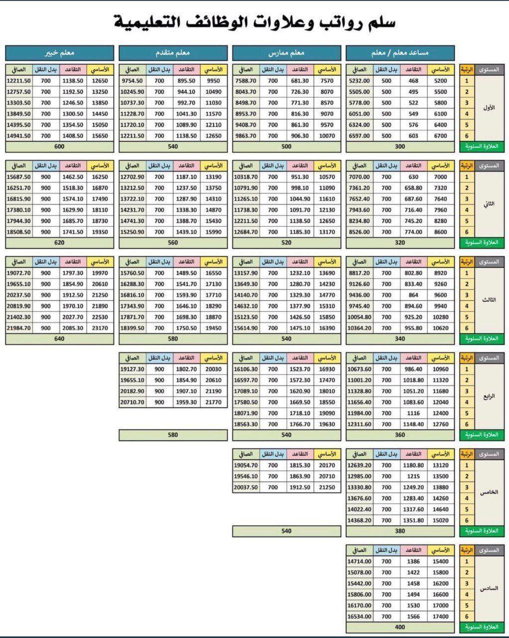 Pin By Bedo On الارشاد الصحي Periodic Table Diagram