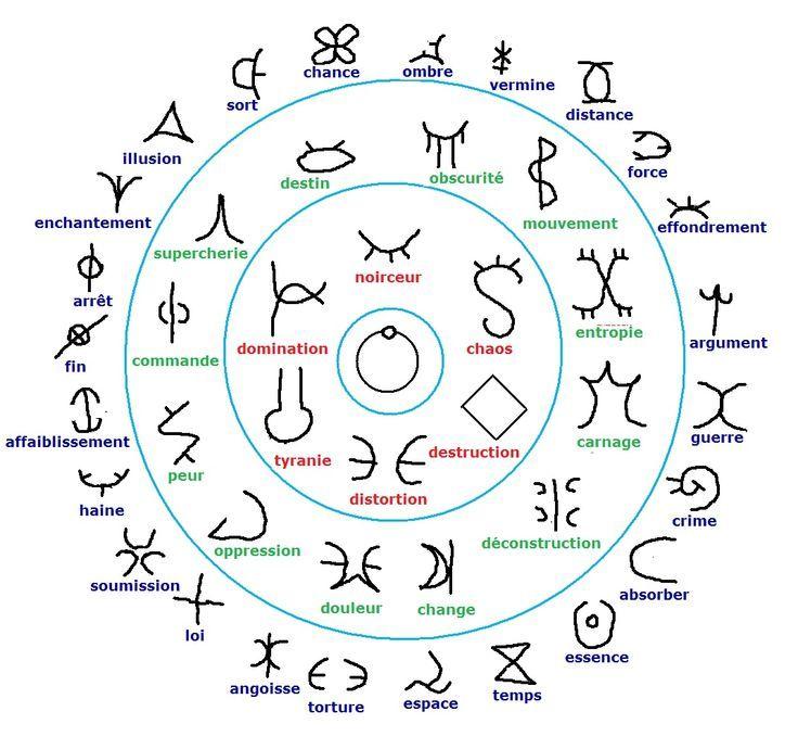 runes et signes astrologiques yi king signe astrologique astrologie et runique. Black Bedroom Furniture Sets. Home Design Ideas