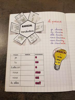 Conjugaison Petite Fabrique De Conjugaison Conjugaison Conjugaison Ce2 Ressources Pour Enseignants