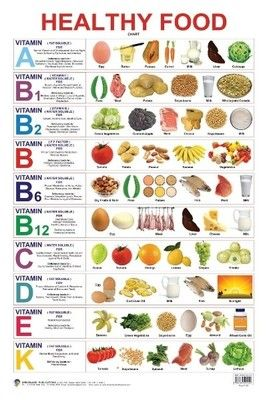 a chart in vitamin: Healthy food vitamin chart 400x400 imadwgb4tnzbfubm jpeg 267 400