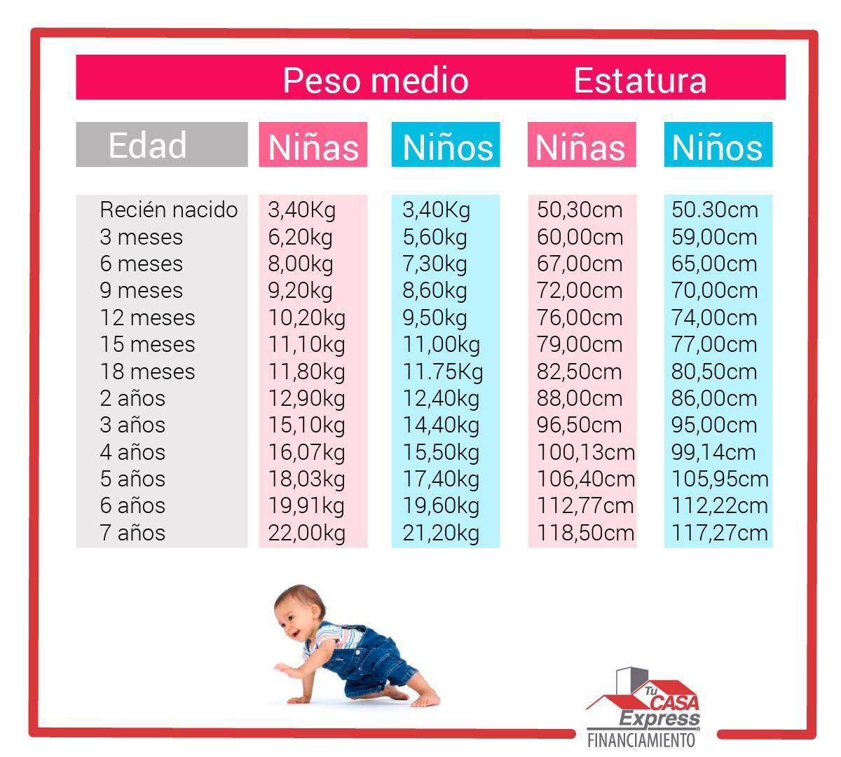 Peso ideal para ninos de 21 meses