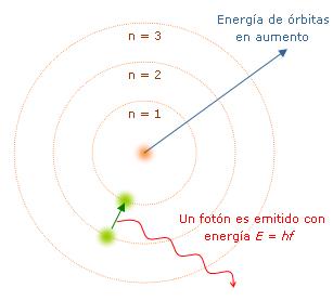 Fisica Y Quimica Para La Educacion Secundaria Tecnica Ciclo Basico Educ Ar Modelo Atomico De Bohr Modelos Atomicos Teoria De Bohr
