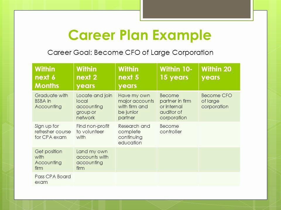 39 5 Year Career Plan Template in 2020 Career planning