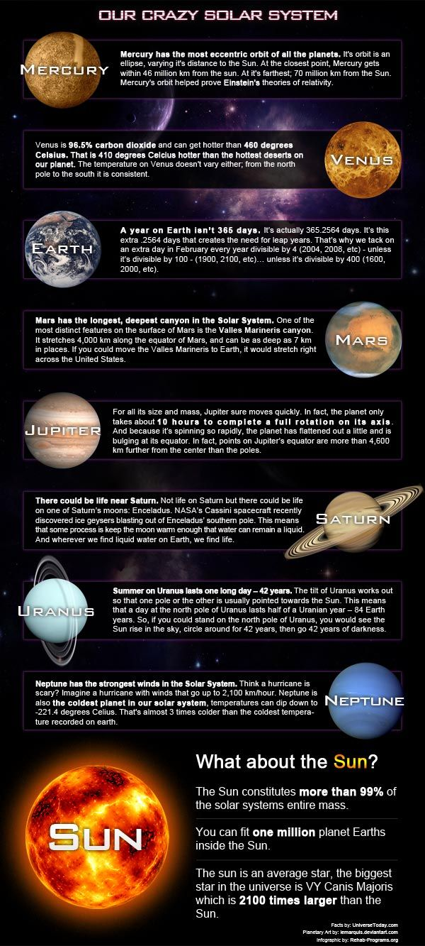 Weird Facts about planets 600 wide   Solar system, Solar ...