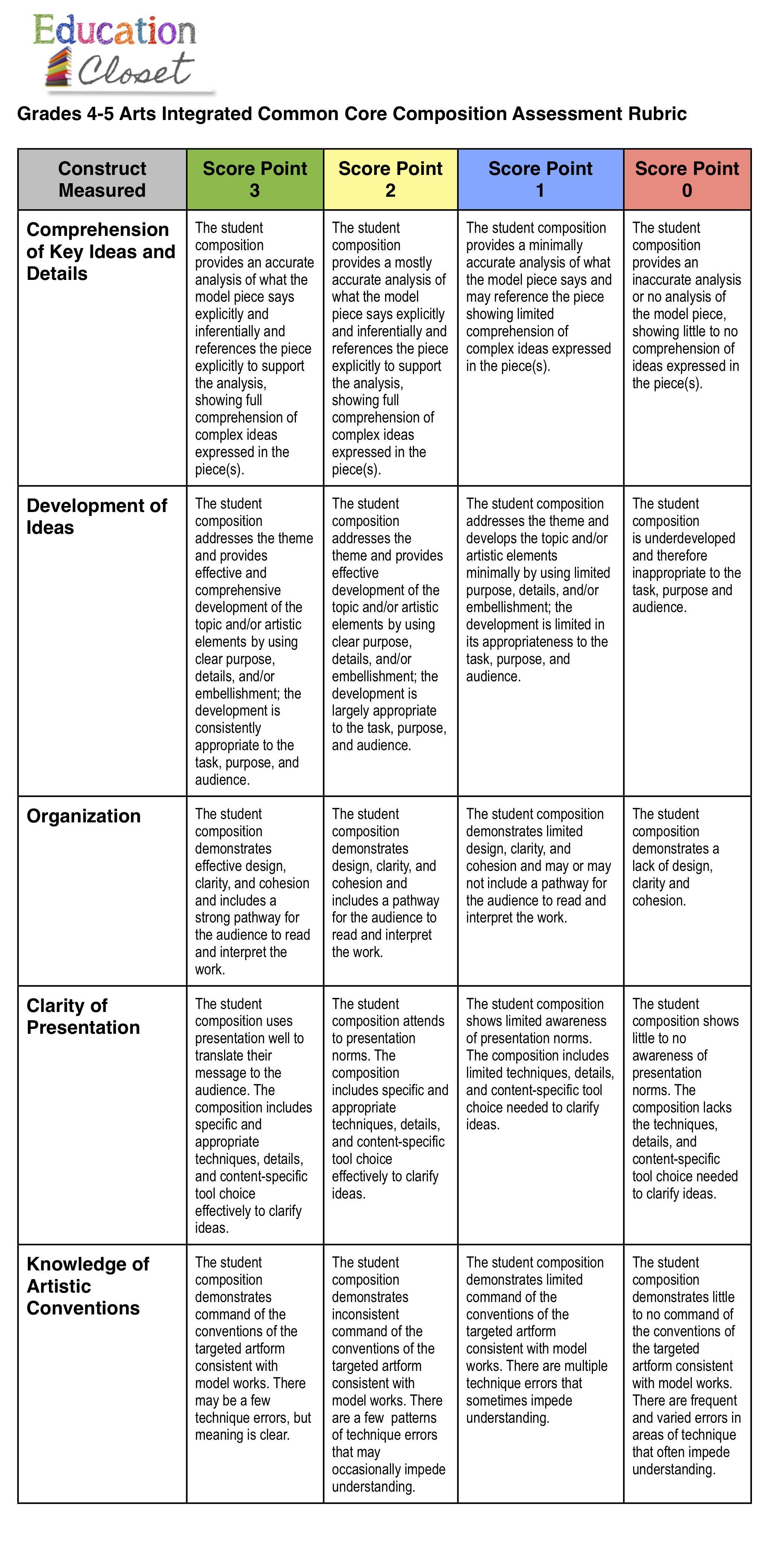 Common Core And Arts Integration Assessment Rubric Education Closet Assessment Rubric Art Rubric Rubrics