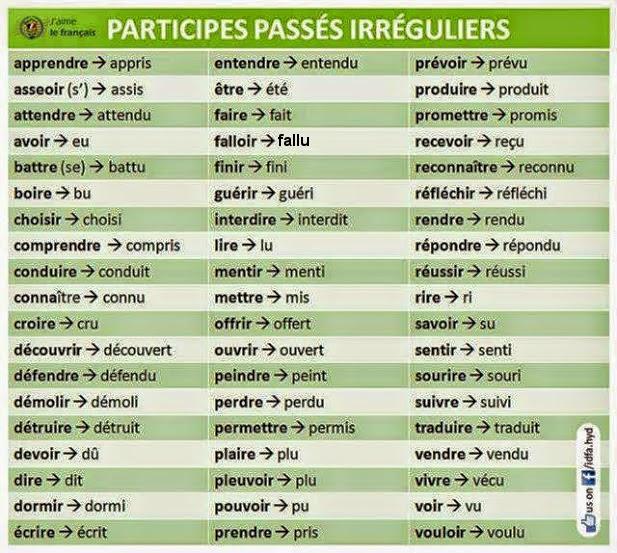 Les Participes Passés Des Verbes 1er 2éme Et 3éme Groupes Participe Passé Passé Composé Verbe