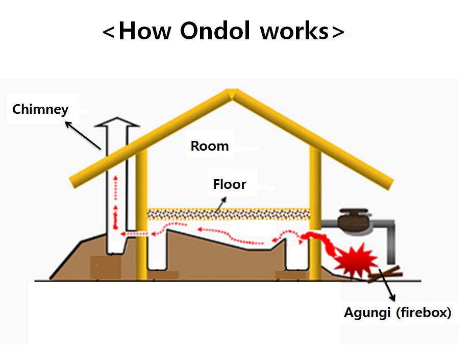 Ondol heated floor diagrams Flooring, Floor heating