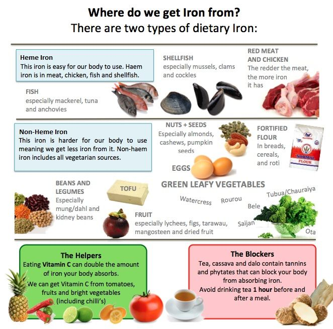 Iron is found in food in two forms: heme & non-heme iron ...
