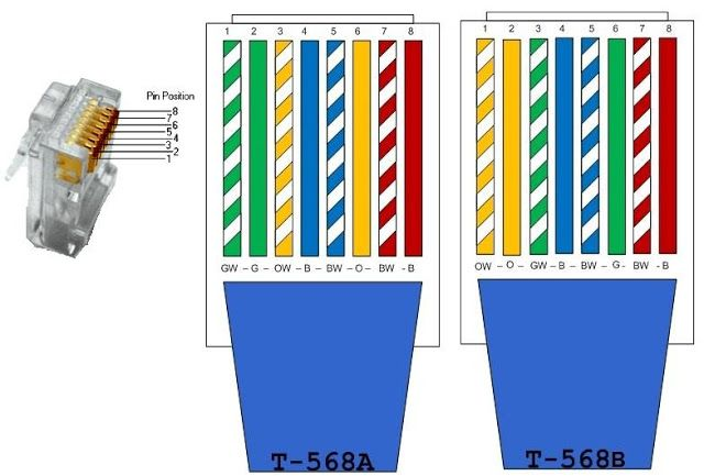 Ethernet Cable Color Code | Non-Stop Engineering | Technologie ...