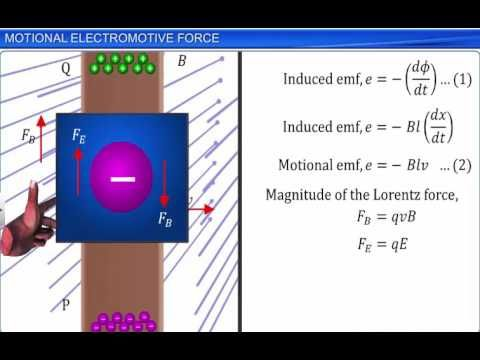 CBSE Class 12 Physics, Electromagnetic Induction – 4