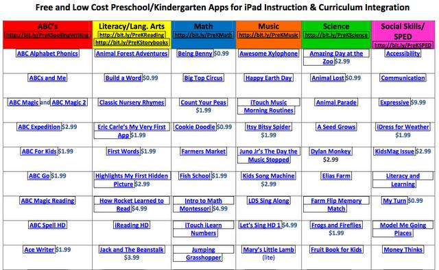 Kindergarten iPad Apps