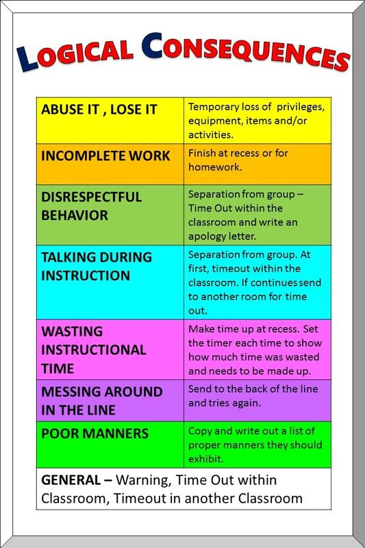 Punishment For Losing A Game Ideas : punishment, losing, ideas, Logical, Consequences, Chart,, Video., Teaching, Classroom, Management,, Consequences,, Behavior, Management
