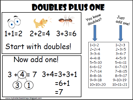 Free Doubles Plus One Anchor Chart! This blog has fantastic ...