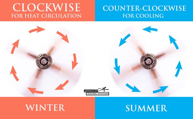 best of what direction should ceiling fan blades go in summer and description system spitfire 48