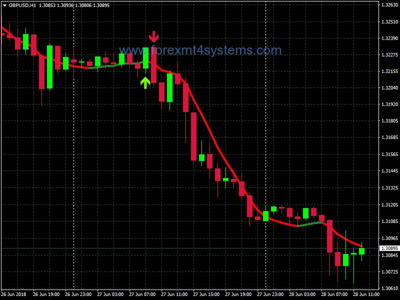 Forex US Oil Super Trading System | Forex trading basics ...