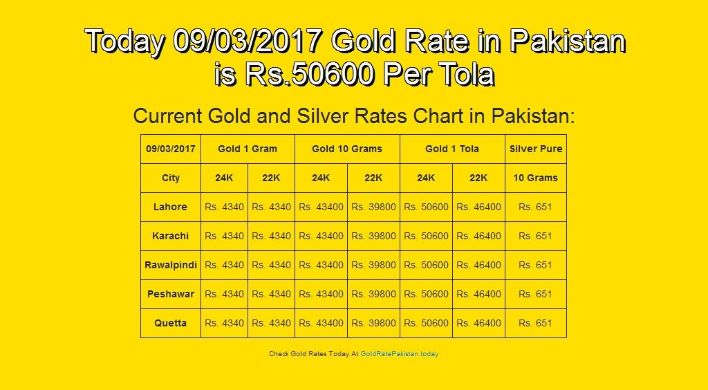 Gold Rate In Usa Is Skyrocketing