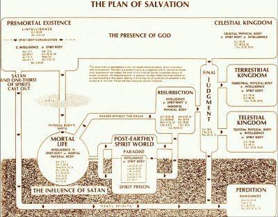 Plan Of Salvation Diagram 2013 Come Follow Me Pinterest Plan
