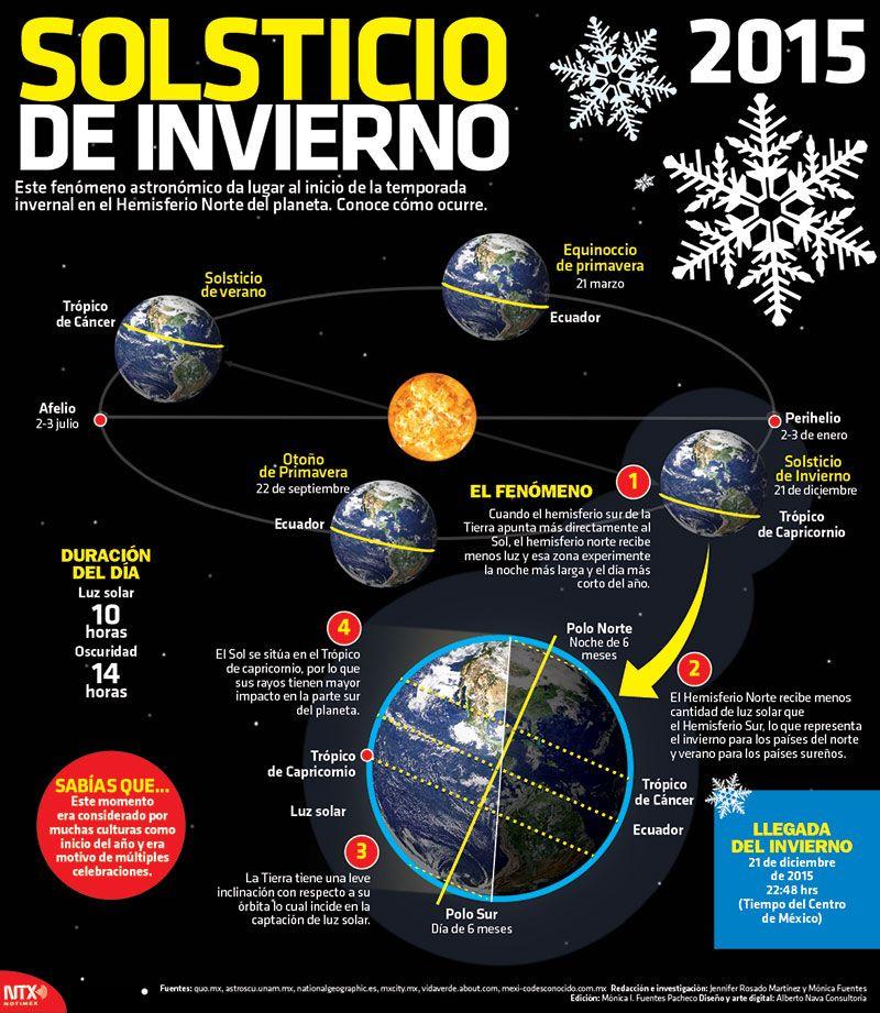 A las 22:48 horas ocurrirá el solsticio de invierno.  Conoce los detalles de dicho fenómeno.  #Infographic