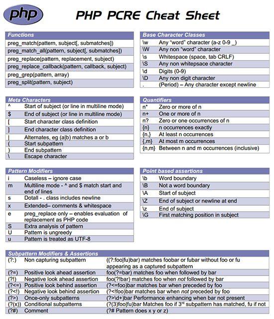 PHP-PCRE-Cheat-Sheetjpg (550×639) Web design Pinterest - new blueprint css cheat sheet