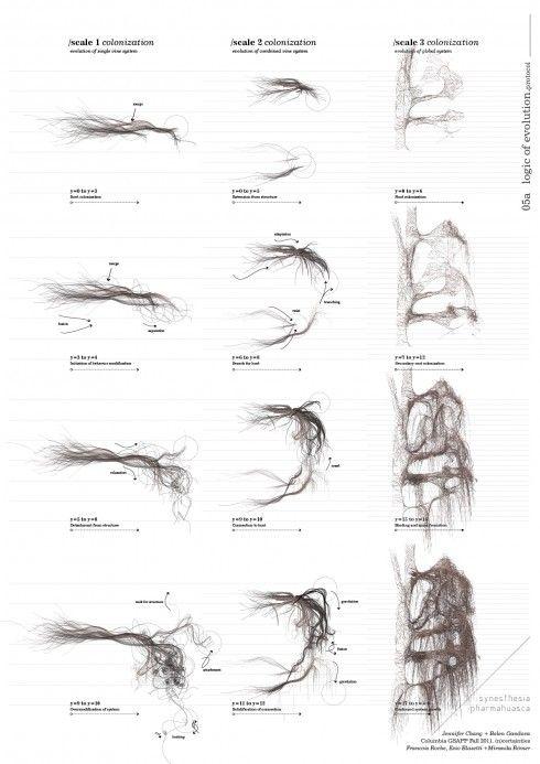 5 evolution 01 data visualization landscape diagram for Arquitectura parametrica pdf