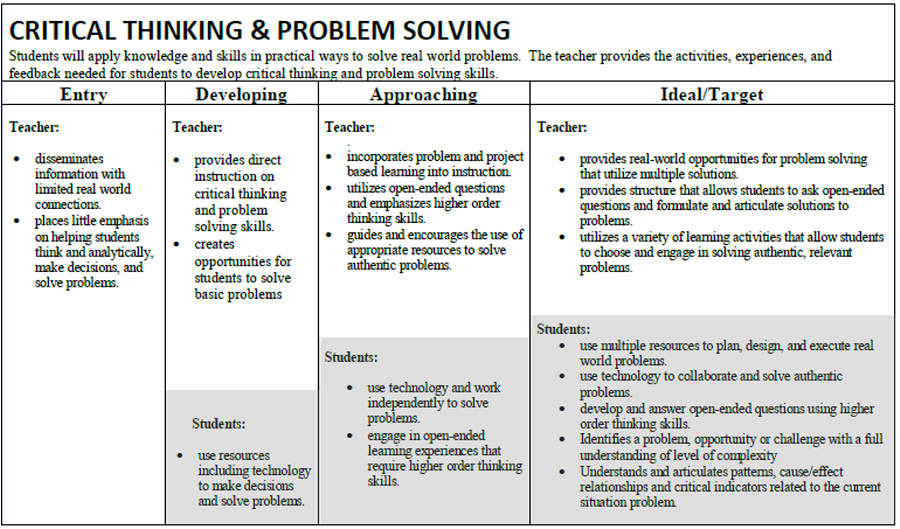 Problem Solving Vs Critical Thinking An Example Reflection And Evaluation Rubric Is Shown Below It Critical Thinking Problem Solving Skills Problem Solving