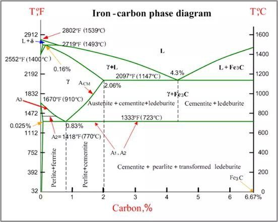 Diagrama ingeniera pinterest iron carbon phase diagram under atmospheric pressure this diagram is limited by pure iron on the left and by iron carbide on the right ccuart Images