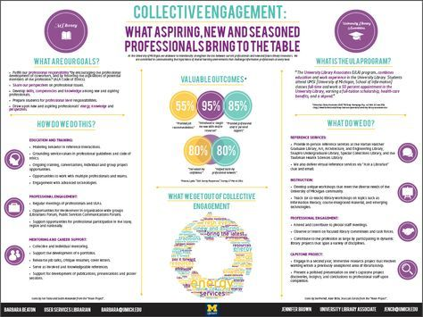 Collective Engagement Poster poster presentation Pinterest