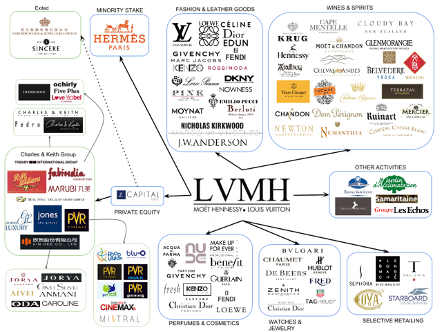 Map Of Brands In Luxury Fashion: LVMH - LVMH-Moet Hennessy Louis Vuitton ADR (OTCMKTS:LVMUY) | Seeking Alpha | Lvmh, Lvmh group, Luxury advertising