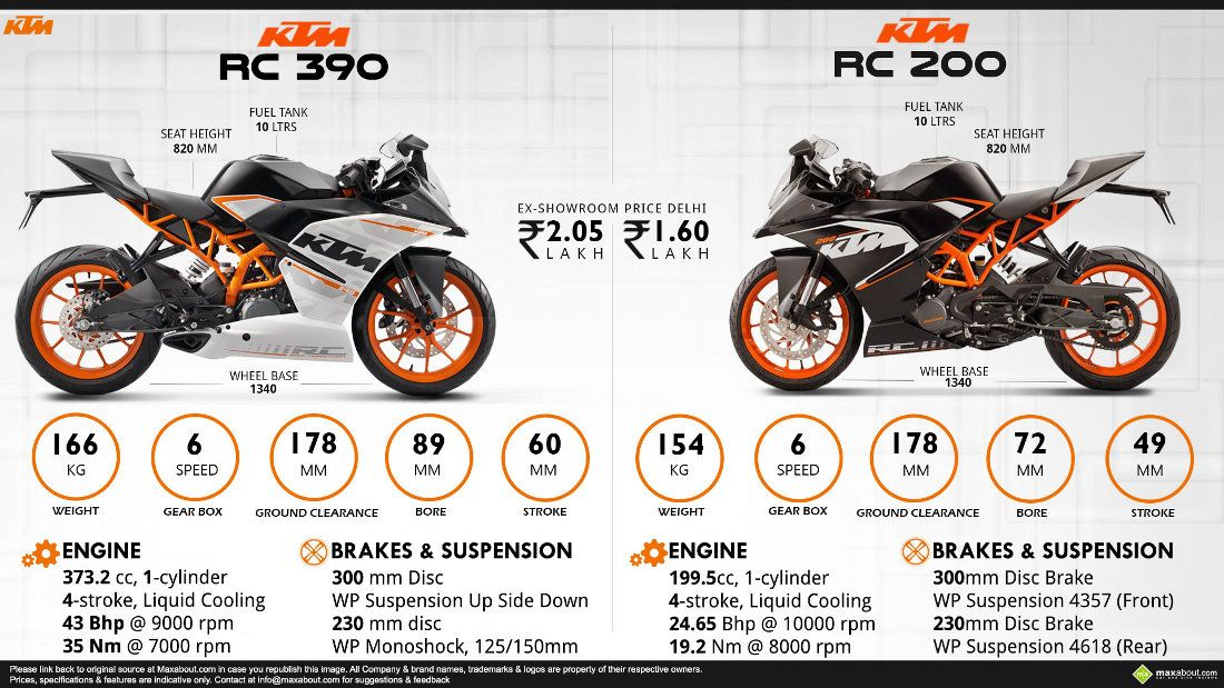 KTM RC 200 & RC 390 launched for INR 1.60 & INR 2.05 lakhs