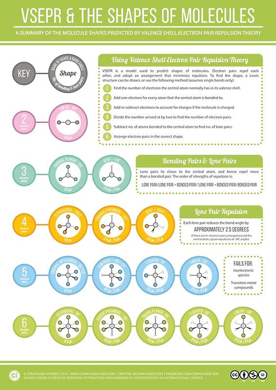 VSEPR \ the Shapes of Molecules - fresh periodic table aqa gce