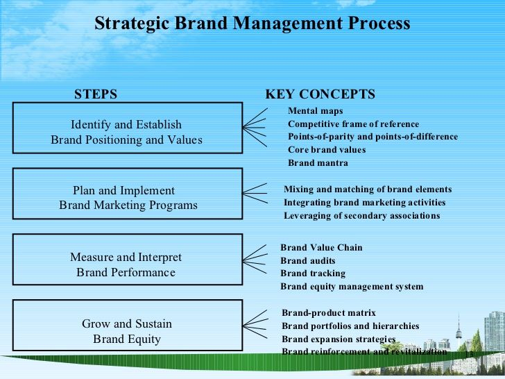 Brand Implementation Plan Hledat Googlem Marketing Program Strategic Brand Management Implementation Plan