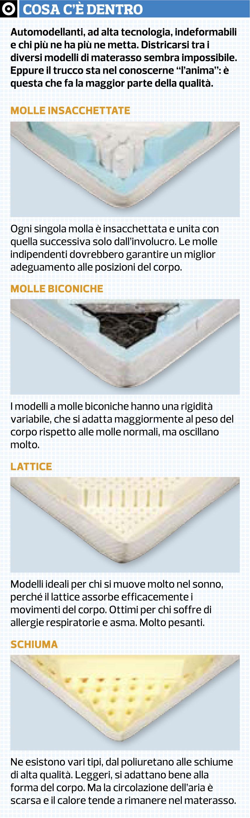 Allergia Al Lattice Materasso.Materassi Al Lattice Affordable Materassi Per Camper Milano Con