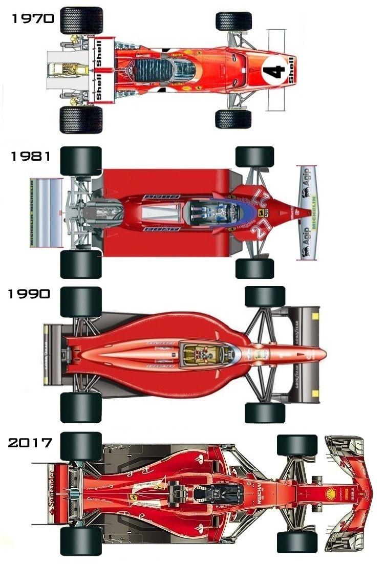 Formula 1 Evolution Formula 1 Car Ferrari F1 Ferrari