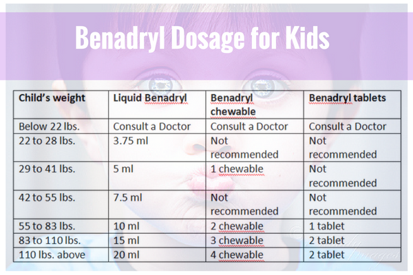 Benadryl Dosage Chart for toddlers