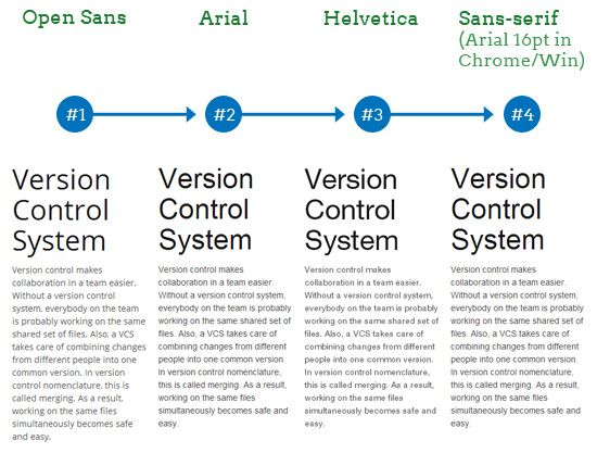 Why We Still Need Web Safe Fonts Arial Helvetica