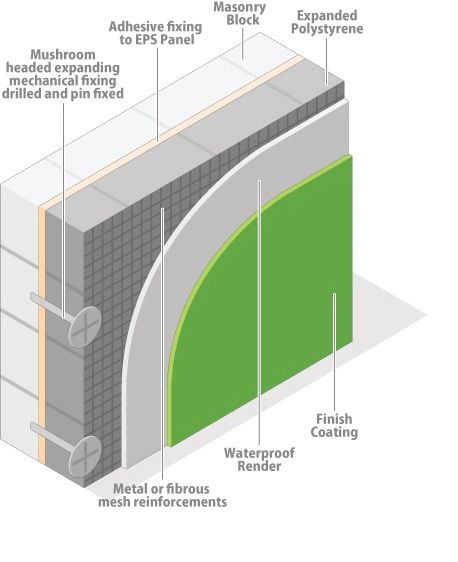 S And B Eps External Wall Insulation Adhesive Fix External Wall Insulation Interior Wall Insulation External Insulation