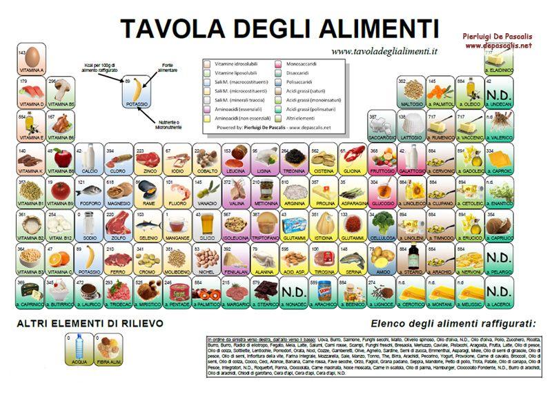 Tavola Degli Alimenti Alimenti Nutrizione Reazione Chimica