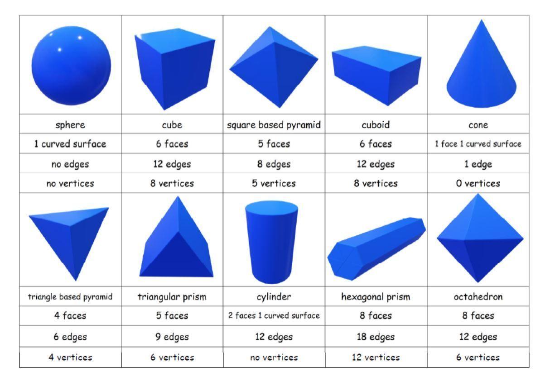 3D Shapes Properties Sort