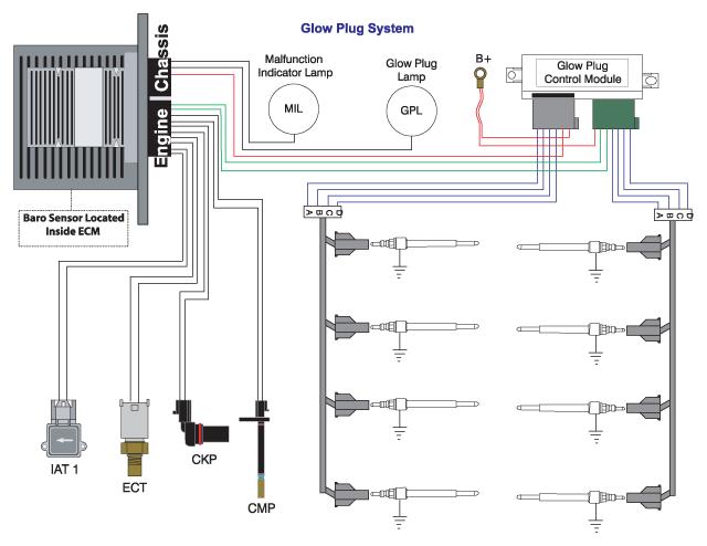 7 3 Diesel Glow Plug Wiring Diagram | Online Wiring Diagram