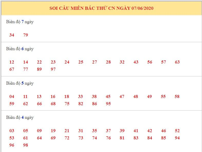 du doan xsmb ngay 7-6-2020 10