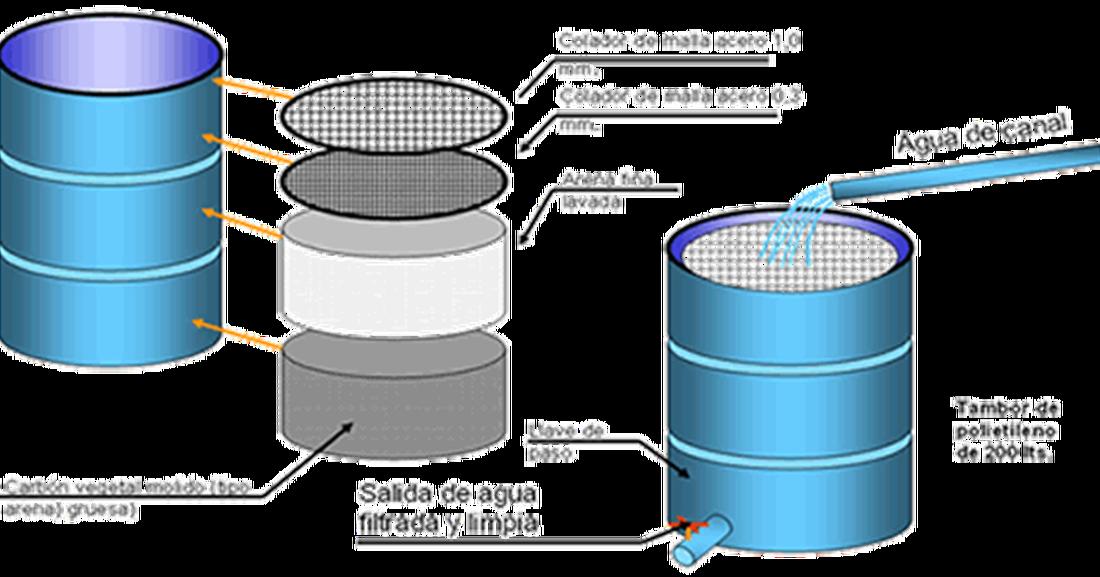 filtro de arena y carbon vegetal para agua potable
