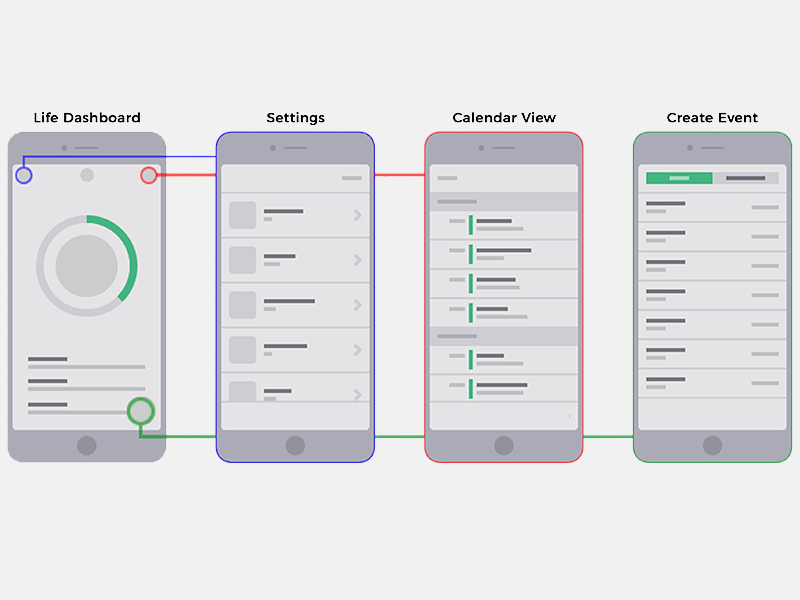 Low Fidelity Wireframe Sequence Wireframe Web Design Interactive Design